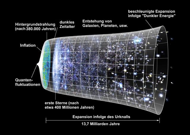 Expansion_des_Universums1